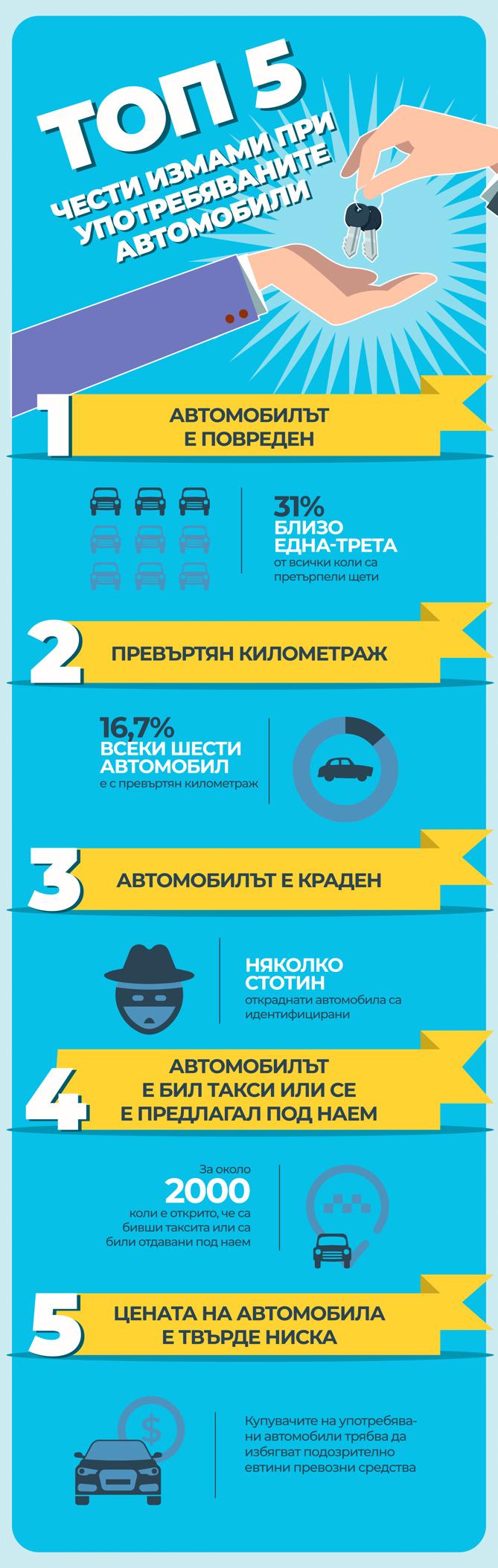 ТОП 5 чести <strong class='keys'>измами</strong>, които трябва да избягвате когато купувате употребяван автомобил