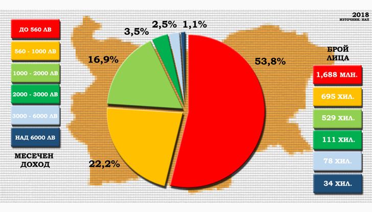 Повечето българи работят за 500 лева на месец