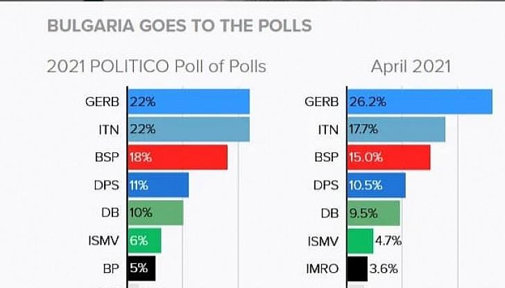 Politico: ГЕРБ се сгромолясва, ИТН и ИМВ вдигат доверието